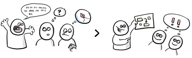konceptudvikling